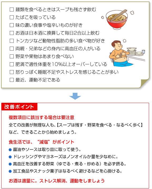 高血圧-チェック
